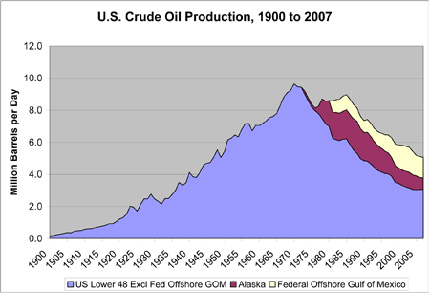 US crude production, 1900-2007